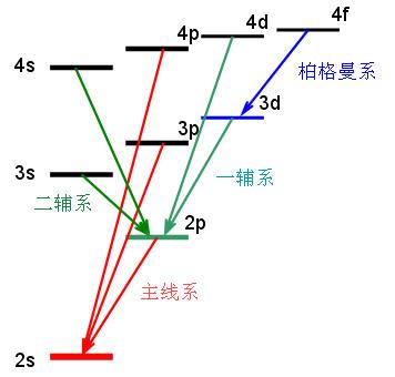 原子物理学公式的记忆方法
